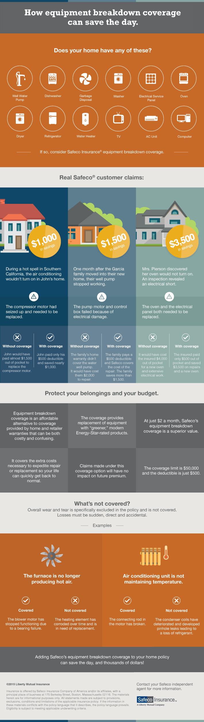 Equipment Breakdown Insurance How Homeowner S Insurance Covers Appliances Denver Insurance Llc