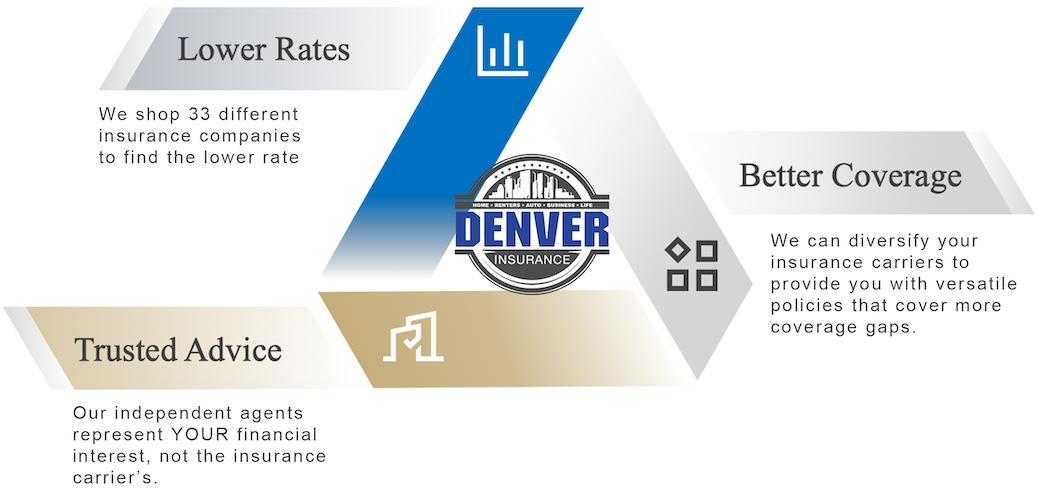 insurance agency Denver CO