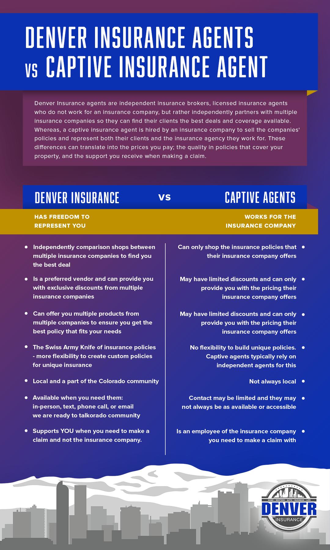 Denver-insurance-comparison-infographic